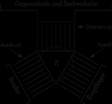 Basix Die Bühler Sche Sprachtheorie Mediensprache Net