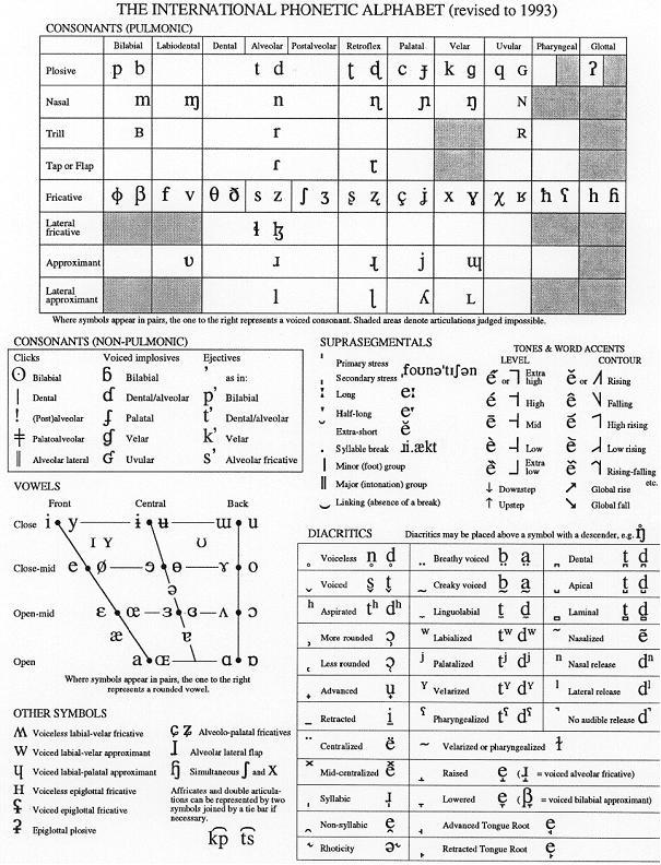 basix: Phonetik - Das IPA   mediensprache.net