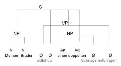 basix: Syntax - Ellipsen   mediensprache.net