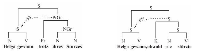 adverbialsatz - Adverbialsatze Beispiele