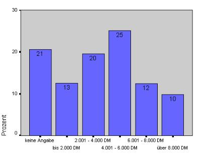 Präsenz der Einkommensgruppen im Internet in Prozent